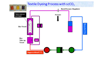 Dye Textiles With Supercritical Co2 Eco2dye Waterless